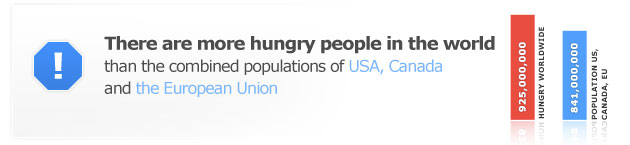 925million worldwide hungry