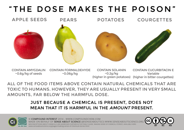 SAS Dose Makes The Poison FINAL