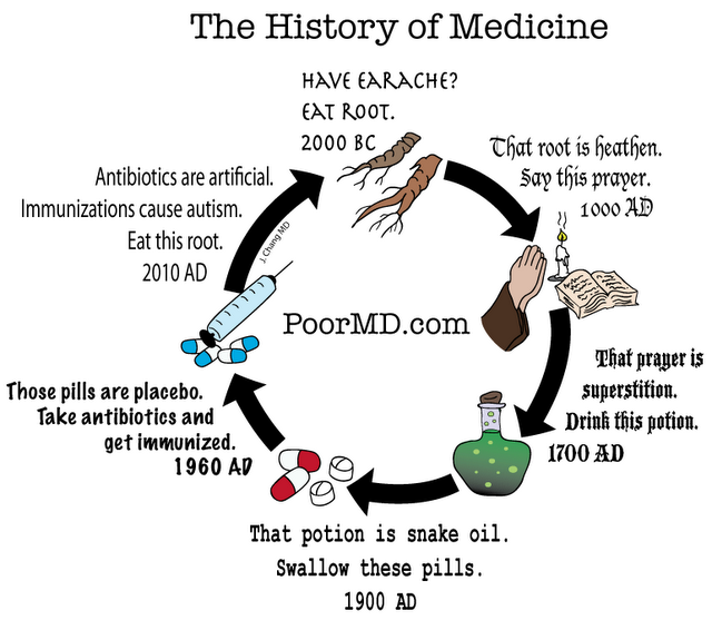 History of medicine final