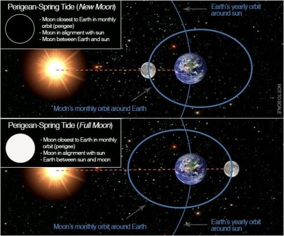 Perigean spring tide new full NOAA e1388335934325